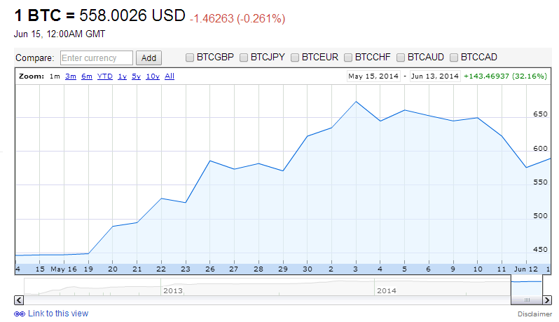 Google Finance Bitcoin June 15