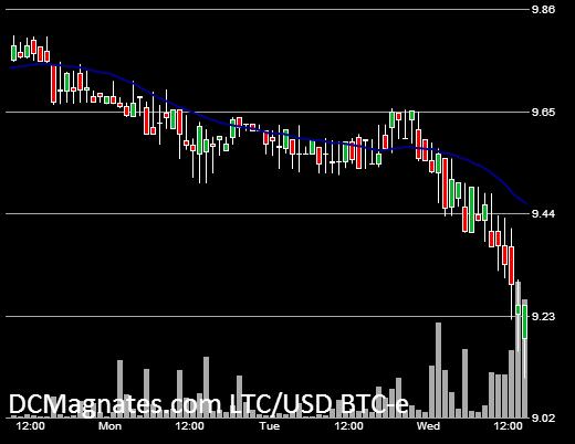 LTC-USD June 25