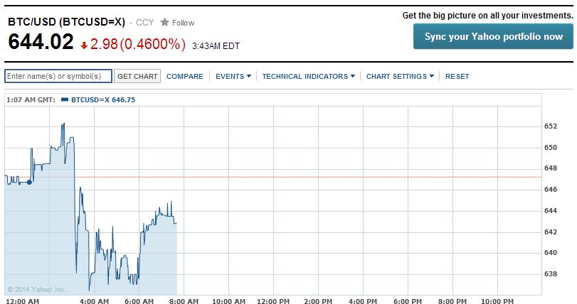 Yahoo Bitcoin Chart