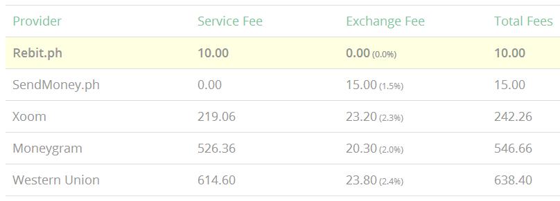 rebit fees