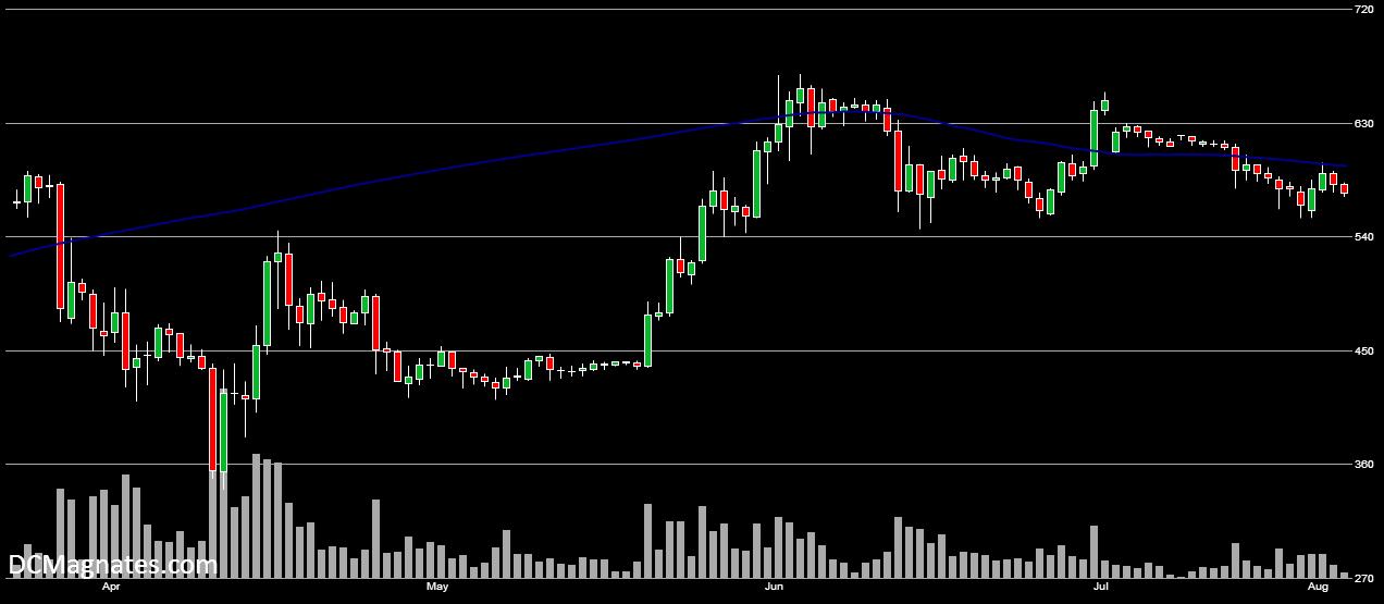 BTC-USD Aug 3