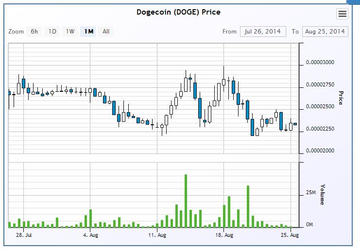 DOGE-LTC- Cryptsy- Aug 25 2