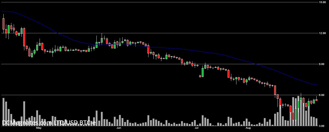 LTC-USD- Aug 27