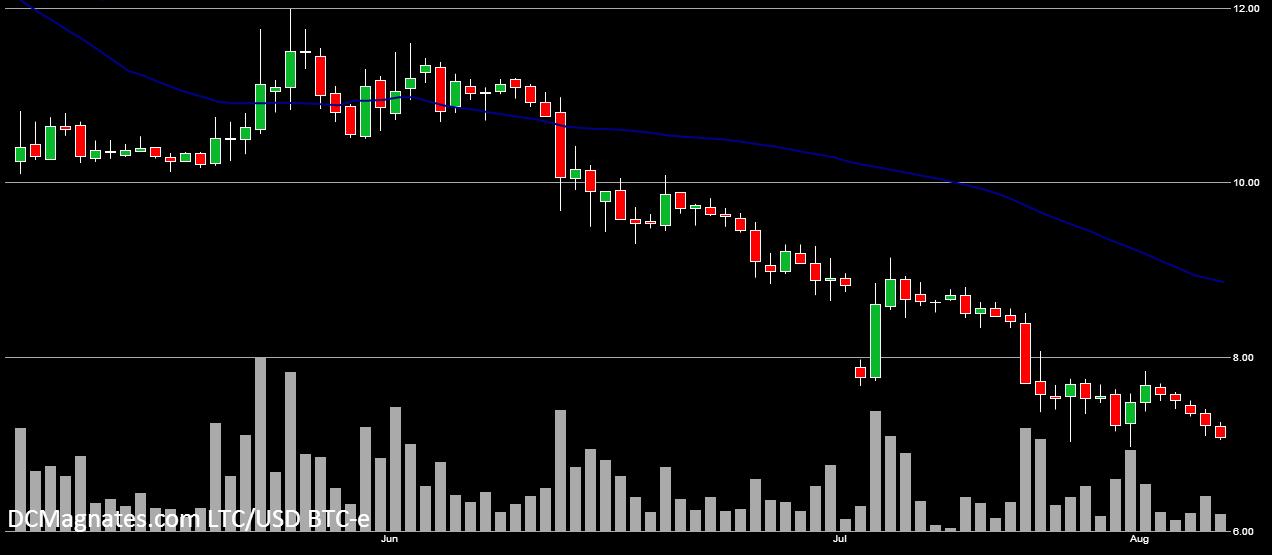 LTC-USD August 6