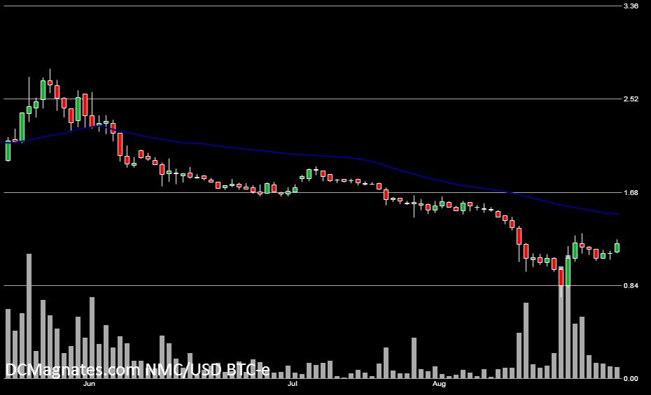 NMC-USD- Aug 26