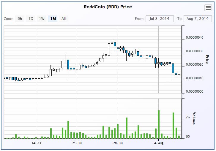 Reddcoin chart