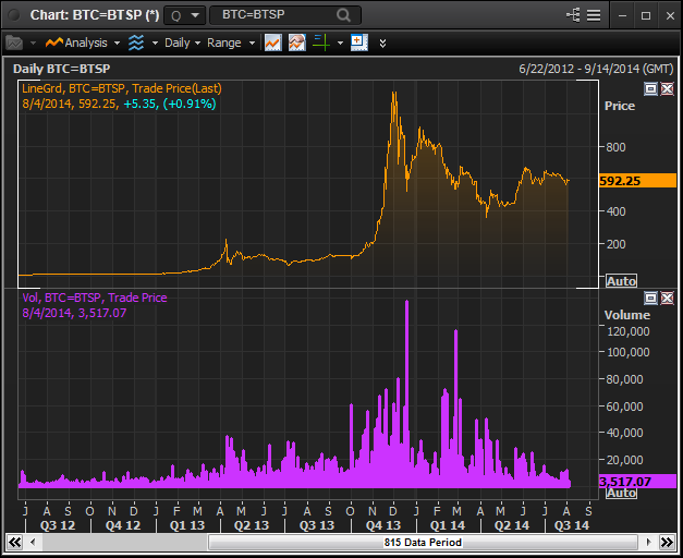 Reuters adds Bitcoin to Eikon