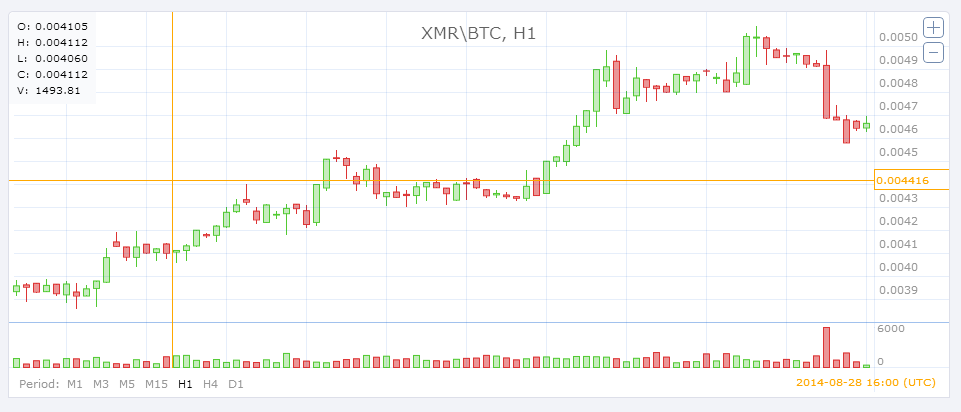 XMR-BTC Aug 31