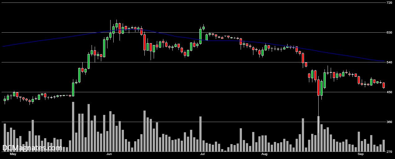 BTC-USD- Sept 8