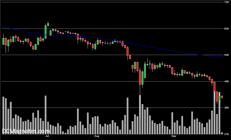 BTC/USD, Sept 21