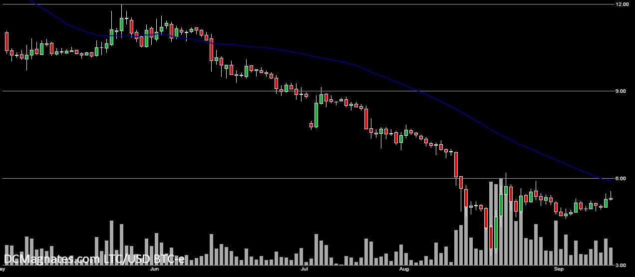 LTC-USD, Sept 11