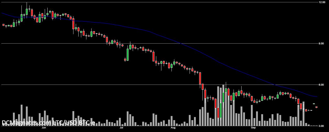 LTC-USD, Sept 29