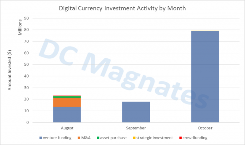 Digital Currency Investment Activity by Month