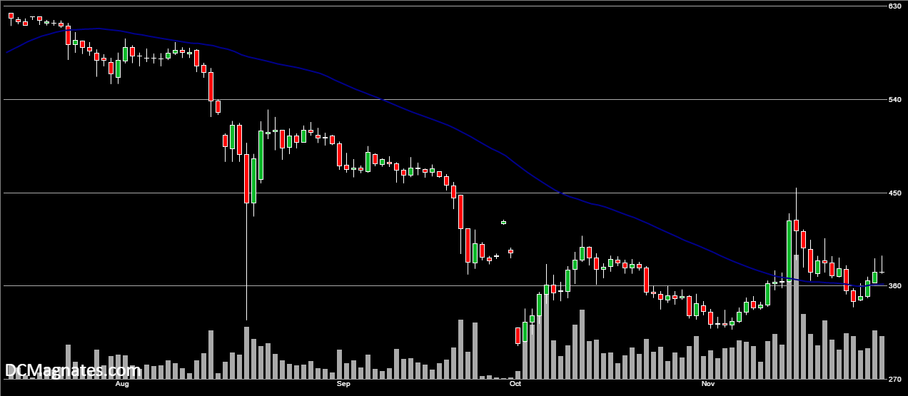 BTC/USD, Nov 25
