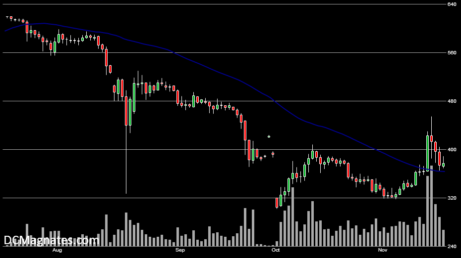 BTC/USD, Nov 16