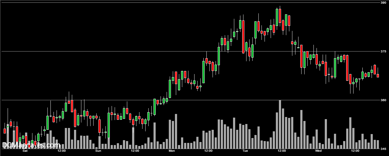 BTC/USD. Nov 26
