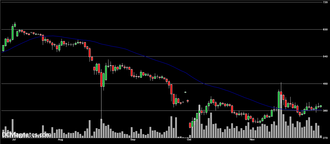 BTC/USD, Dec 2