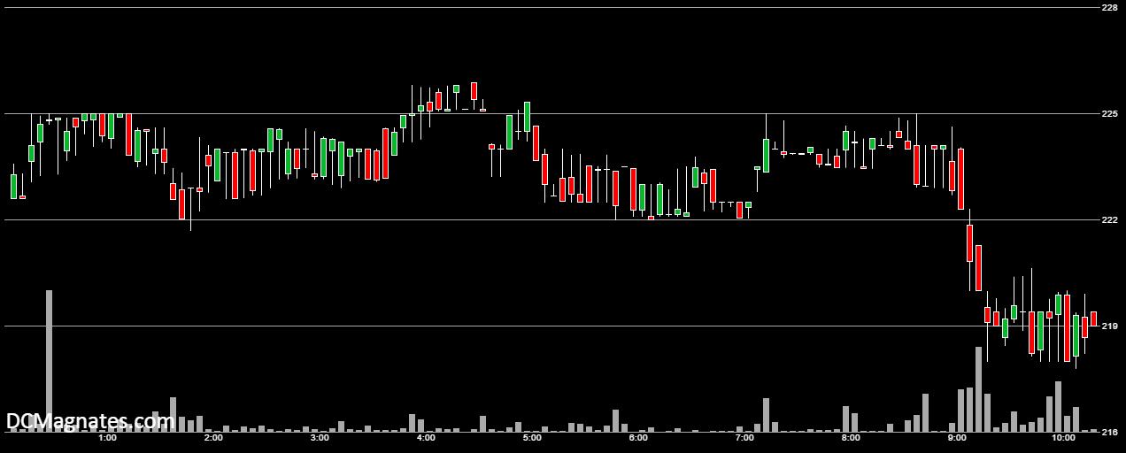 BTC-USD, Feb 4