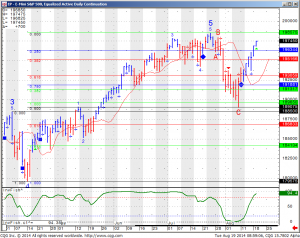 E-Mini S&P 500 Equalized Active Daily Continuation