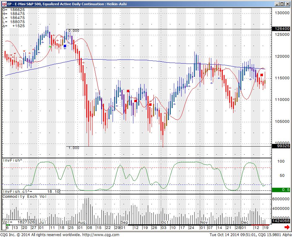 2011E Mini S&P 500 Equalized Active Daily Continuation Heikin Ashi
