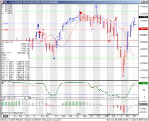 E-mini NASDAQ 100 Equalized Active Daily Continuation