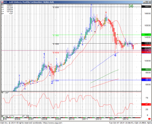 GCE  Gold (Globex) Monthly Continuation Heikin Ashi