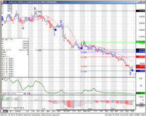 ZSE Soybeans (Globex) Equalized Active Daily Continuation