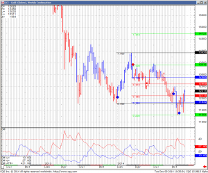 GCE Gold (Globex) Weekly Continuation