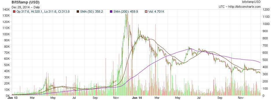 bitcoingraph