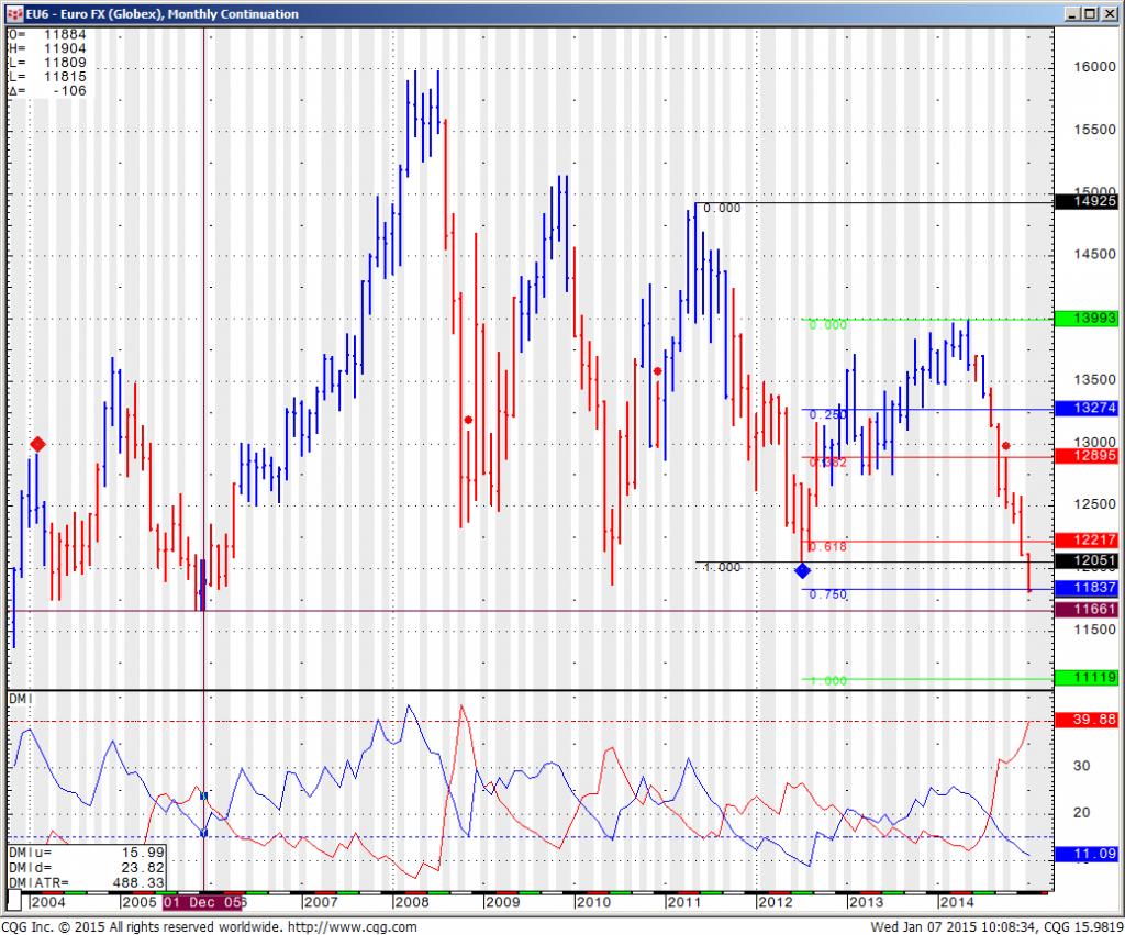 EU6 Euro FX (Globex) Monthly Continuation