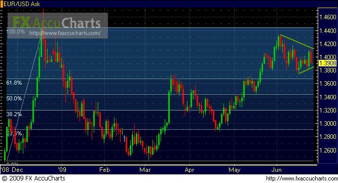 eurusd-daily-w-fibs-june-24