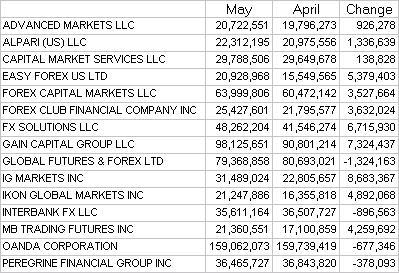 Nfa forex broker list