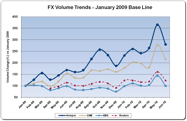 Forex volume report