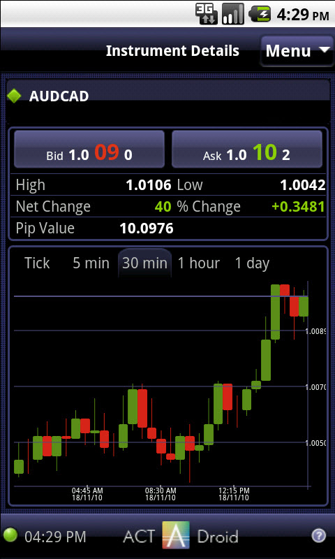 Forex mobile application