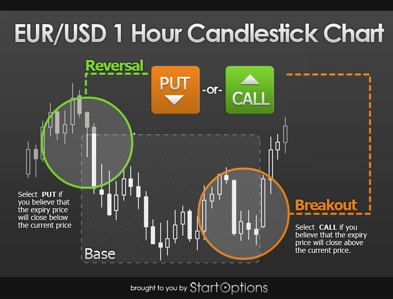 Candlesticks binary options strategy