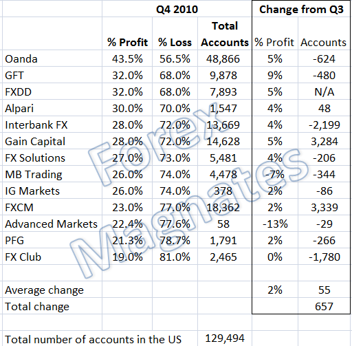 Forex brokers profitability report