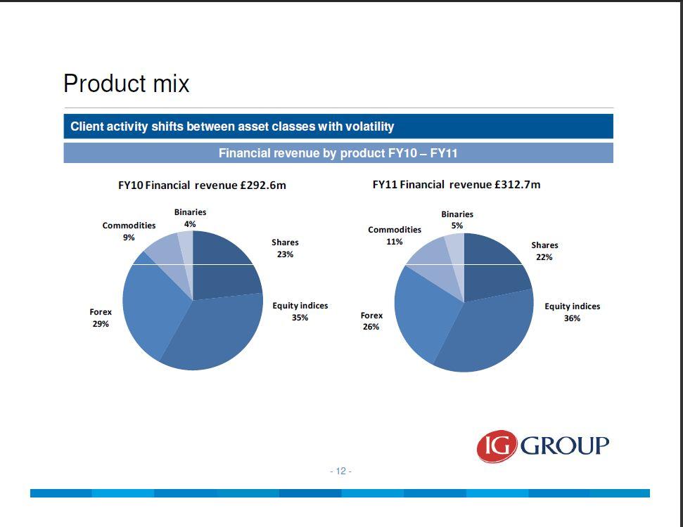 Forex magnates q1 2013 industry report