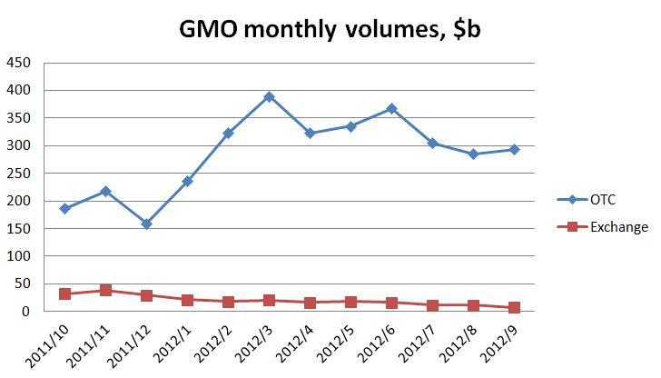 GMO sept 2012