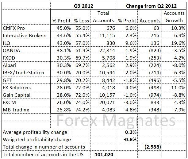 Forex profitability report