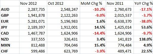 CME November FX Contract Volume