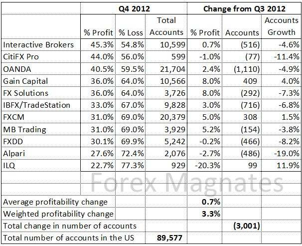 Forex magnates broker profitability