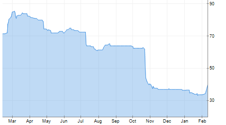 LCG One Year Chart (Source LSE)