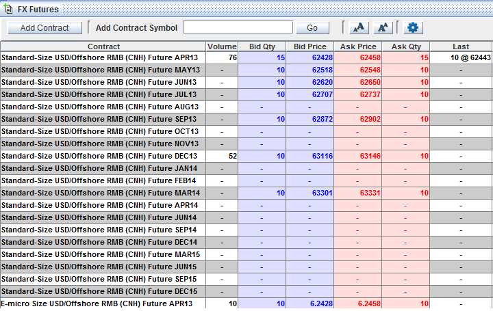 Globex USDCNH Quotes 10AM GMT (Source CME)