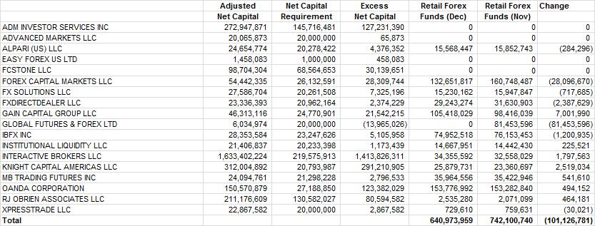 December US FCM Financial Data