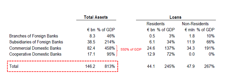 Cyprus Bank Asset Structure
