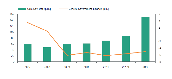 Cyprus Government Finances