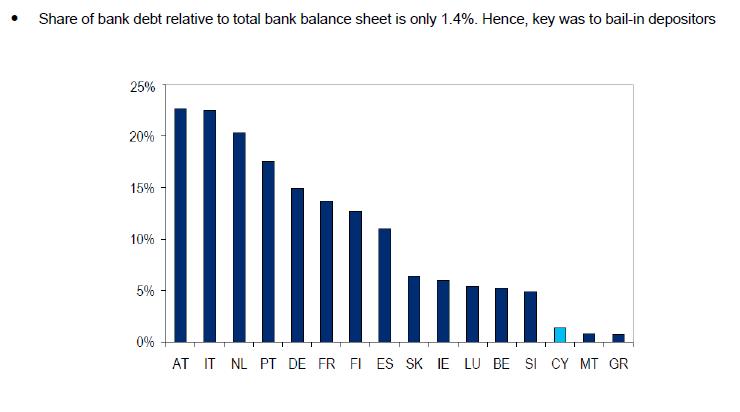 Low Number of Bank Bonds
