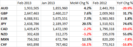 CME FX Contract Volumes