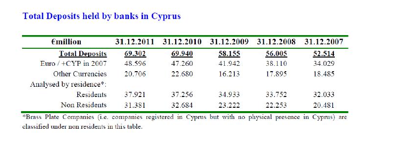 total deposits held by banks in CYprus