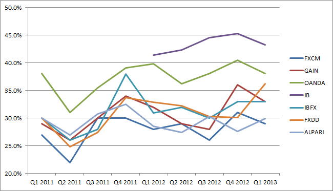 Major FX Broker Client Profitability Since 2011